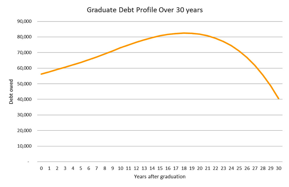 Debt over the thirty years